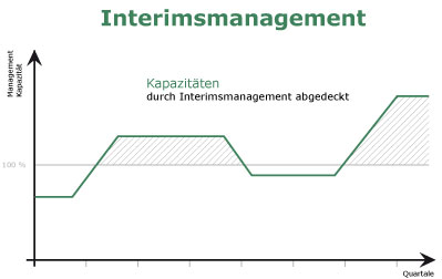 Management je nach Bedarf